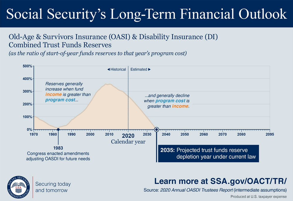 Old-Age & Survivors Insurance & Disability Insurance Combined Trust Funds Reserves